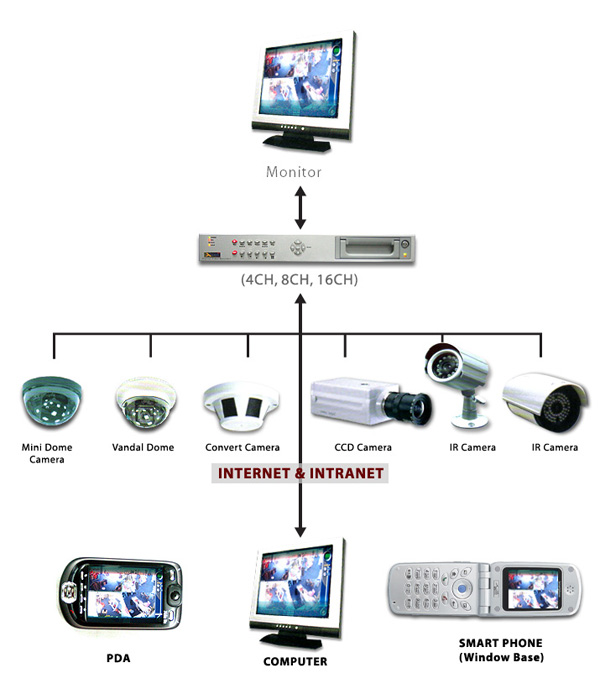 Buy Online Cheap Price Security CCTV Camera In Delhi India